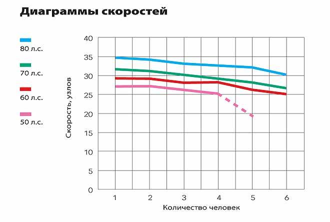 мощность и число подвесных моторов