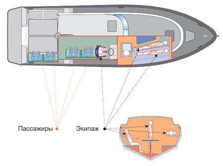 Катер UMS-1000